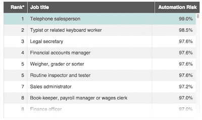 Robots workers for bank of England
