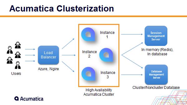 acumatica clusterization