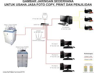 Cara Koneksi PC dengan Mesin Canon IR5000/6000