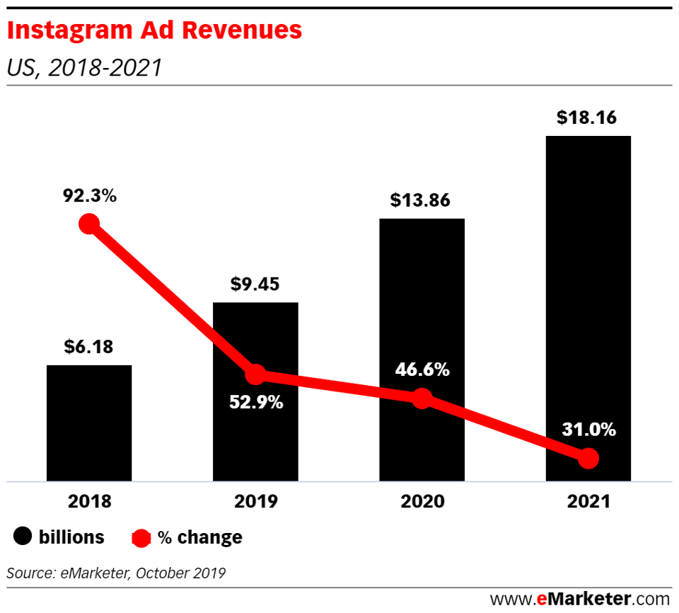 Instagram ad revenue - stats