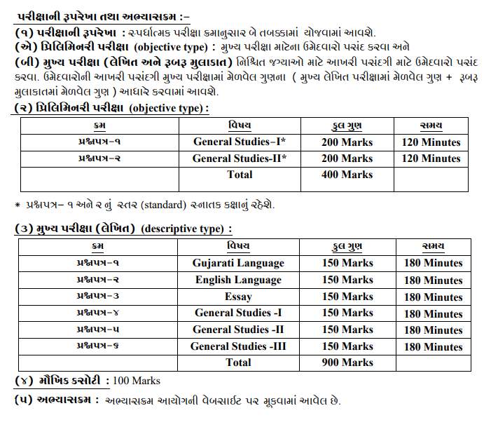 GPSC Class 1-2 Recruitment 2018 for 294 Dy Collector / DySP