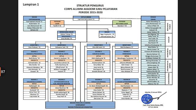 CAAIP BOARD PERIODE 2015 - 2020