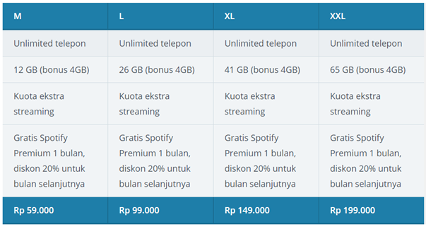 Paket Data Terbaik Untuk Stream Video Online Indosat Ooredoo