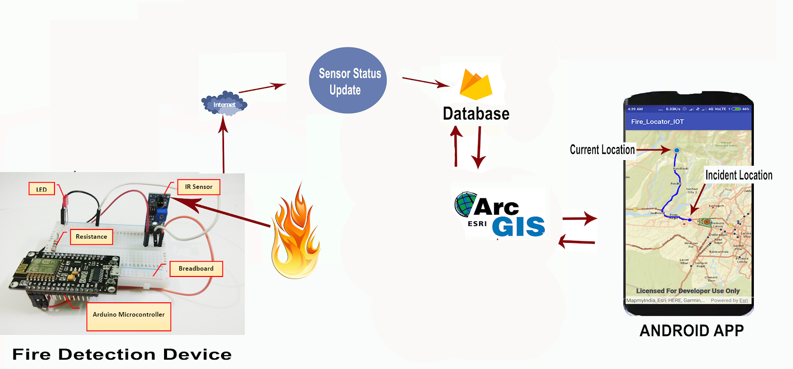 IOT ARCGIS Project ESRI : Fire Detection Alert with Incident