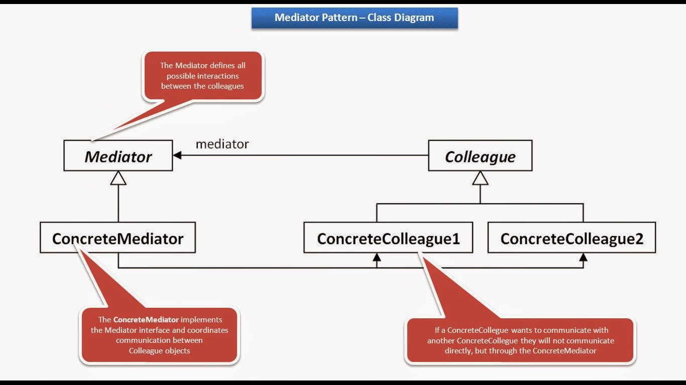java ee  mediator design pattern