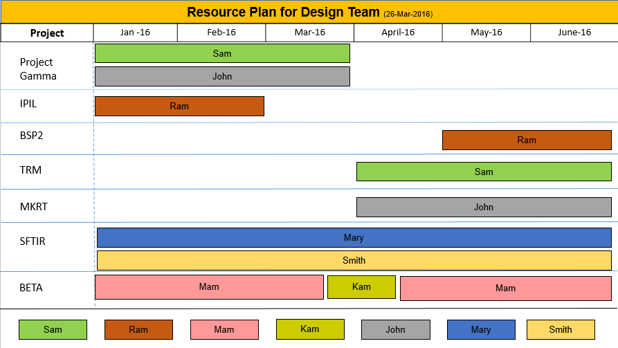 resource planning template ppt free download free