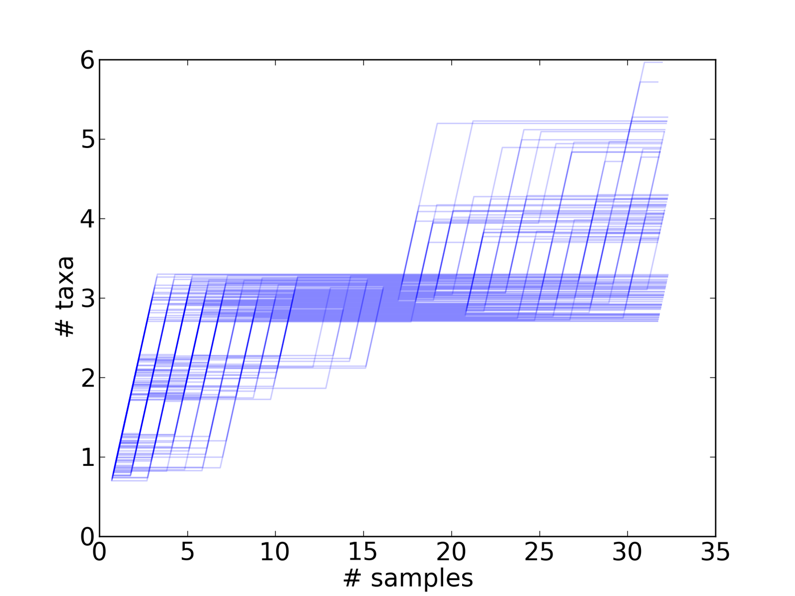 Probably Overthinking It: A hierarchical Bayesian model of pond scum