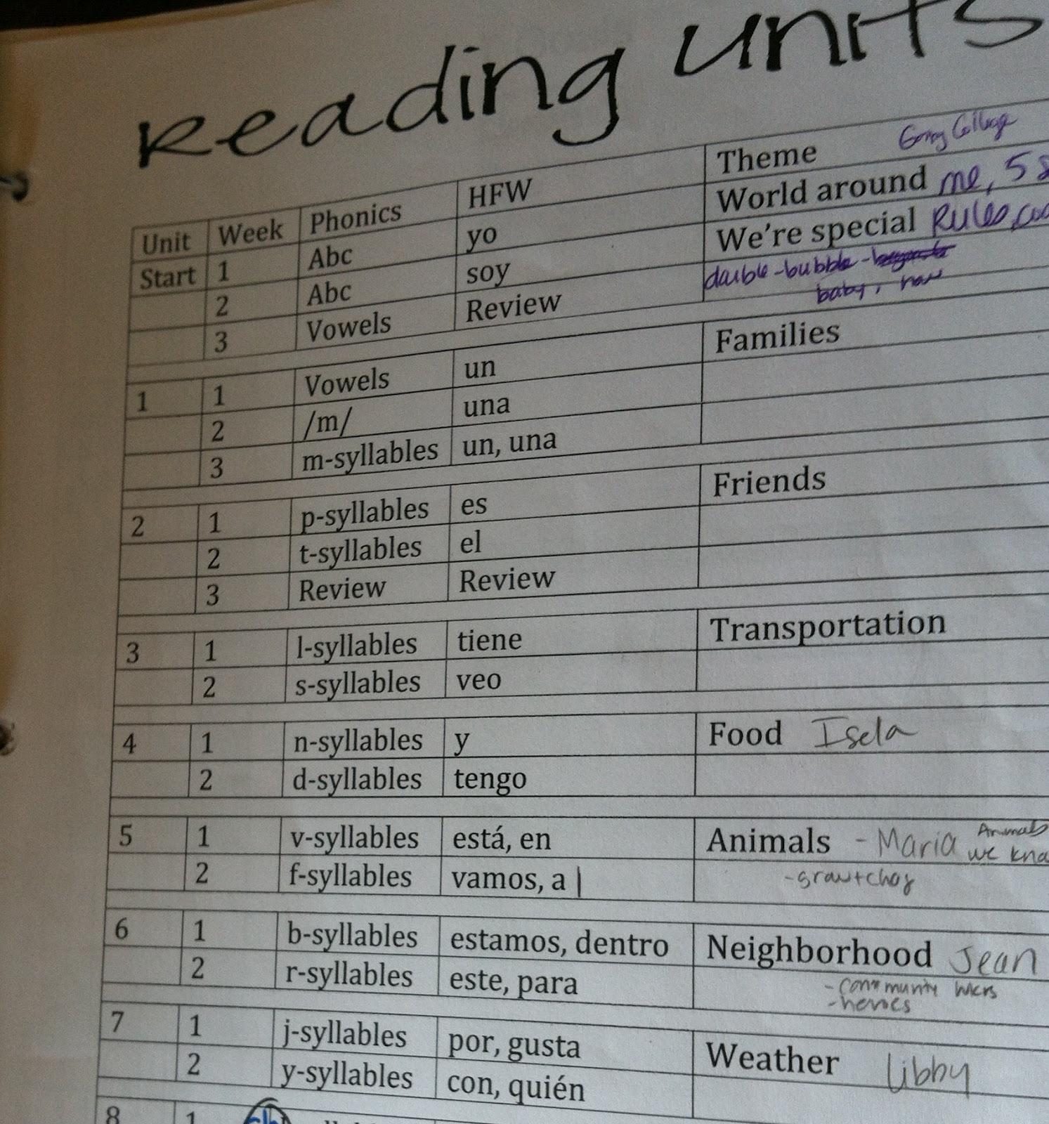 First Grade Dual: Binder Organization