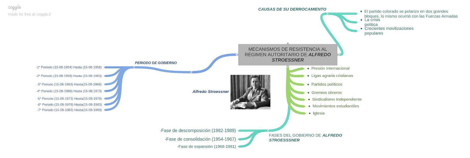MECANISMOS DE RESISTENCIA AL RÉGIMEN