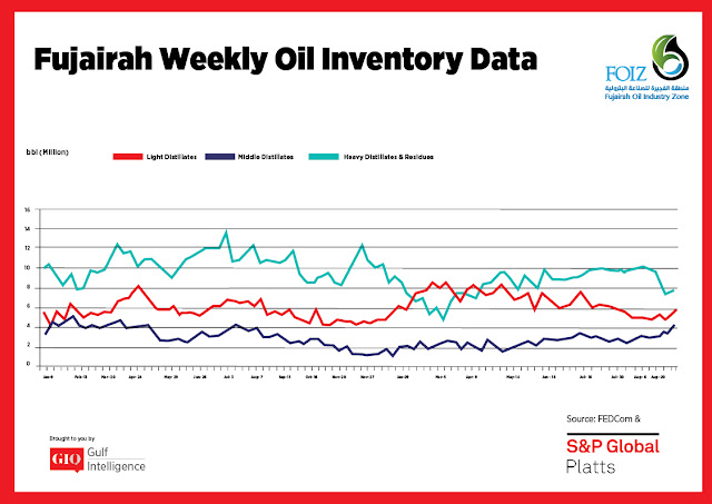 Chart Attribute: Fujairah Weekly Oil Inventory Data (Jan 9, 2017 - Sept. 3, 2018) / Source: The Gulf Intelligence
