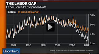 Professor Mason Labor Force Participation Rate