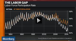 Professor Mason Labor Force Participation Rate