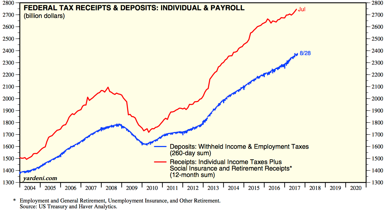 For Those Who Doubt The Accuracy Of The Bls Employment Data Federal Tax Receipts Have Also Been Rising To New Highs Red Line A Sign Of Better Employment