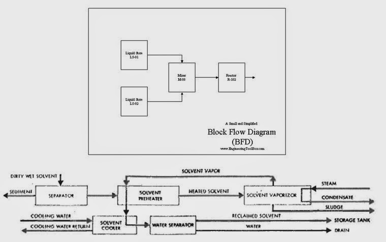 An Introduction to Block Flow Diagram (BFD) | PIPING GUIDE on