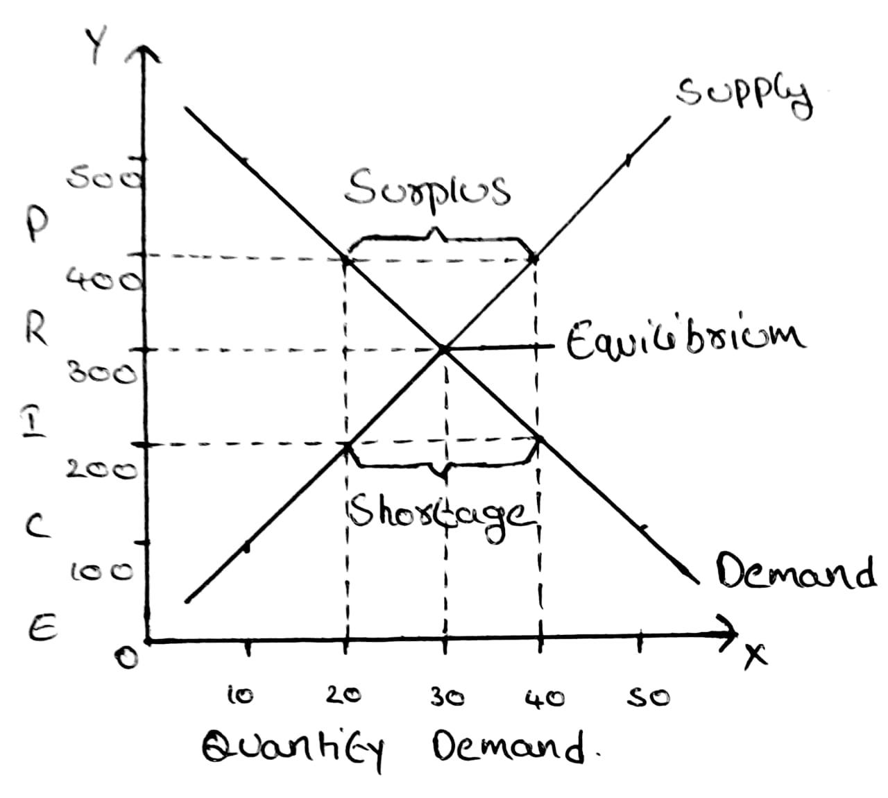 Economics Applied 1 The Equilibrium Price Of Ola Cab S