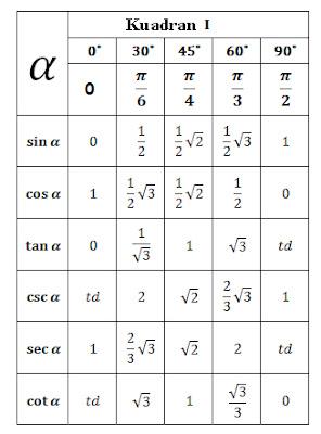 Dalam pelajaran Matematika terdapat materi mengenai tabel trigonometri Tabel Trigonometri Sudut Sudut Istimewa