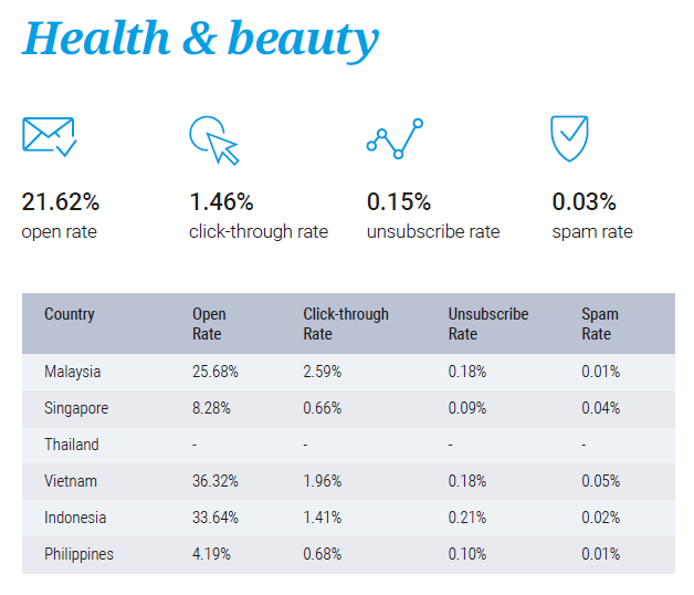 Email marketing performance for Health & Beauty
