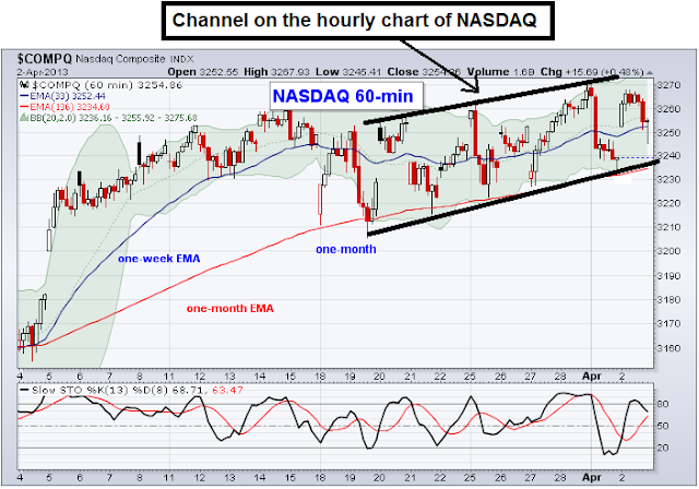 nasdaq sideways channel