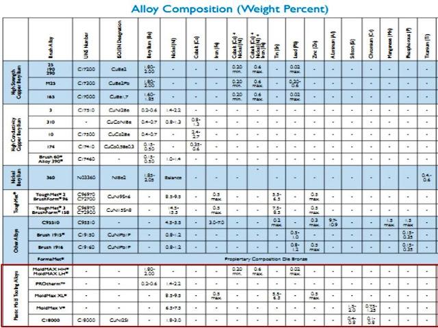 Properties C18000, Moldmax dan Protherm sebagai pengganti BeCu Beryllium Copper