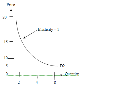 Economic Article Sec 3 What Is The Elasticity Of The Samsung Lcd