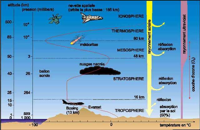 Pengertian 5 Lapisan Atmosfer dan Penjelasannya + Gambar