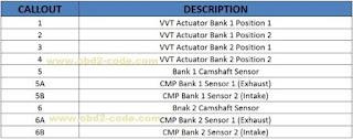 P0345 Camshaft Position Sensor Circuit - Bank 2 Sensor 1