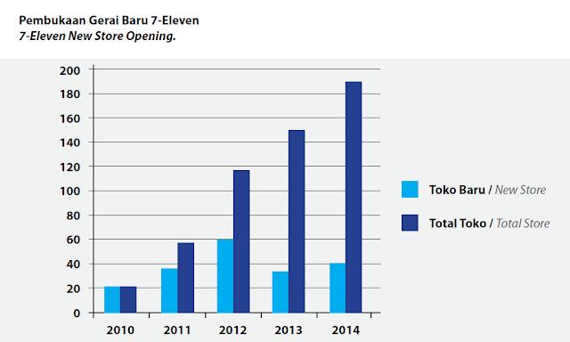 Jumlah Gerai 7-Eleven 2010-2014
