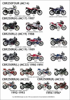 CBR250 history