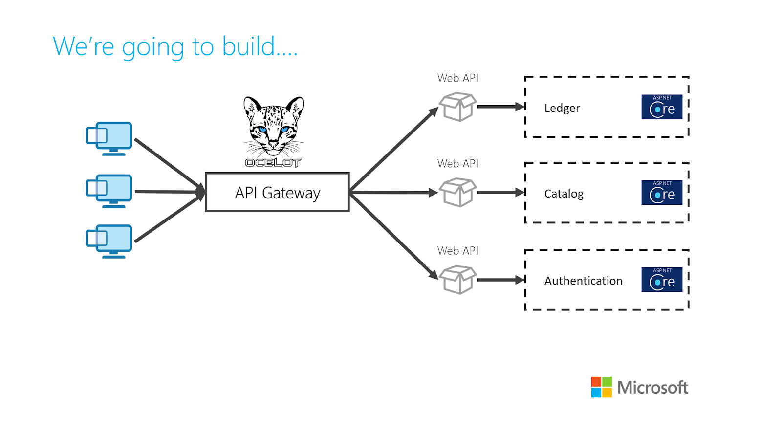 Building Simple API Gateways with Ocelot and ASP.net Core