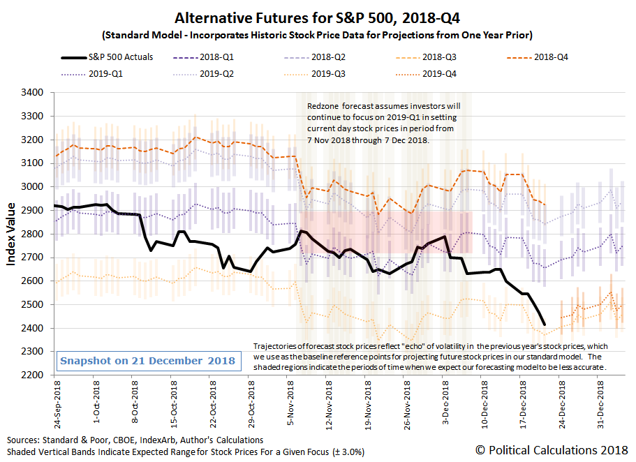 Alternative Futures - S&P 500 - 2018Q4 - Standard Model - Snapshot on 21 Dec 2018