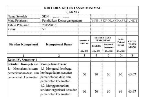 Kriteria Ketuntasan Minimal Kkm Untuk Kelas 6 Sd