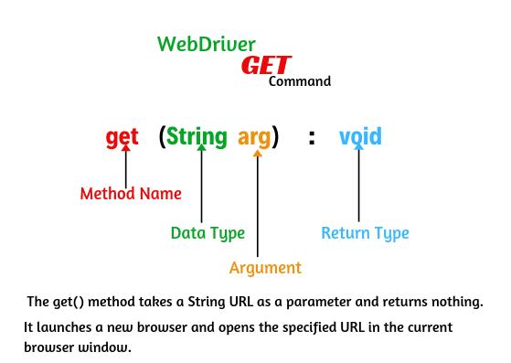 Selenium WebDriver Commands in Java, Selenium WebDriver methods, Selenium web driver browser commands.