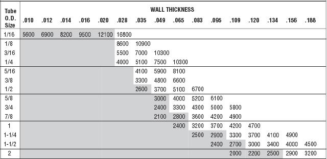 Acceptable tubing diameters and wall thicknesses are those for which  rating is listed combinations do not have pressure also instrumentation their connections introduction to rh instrumentationtubingspot