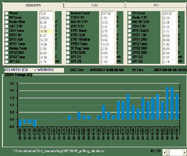 ATLANTIS Telemetry 9k6 04:10 UTC over Indonesia