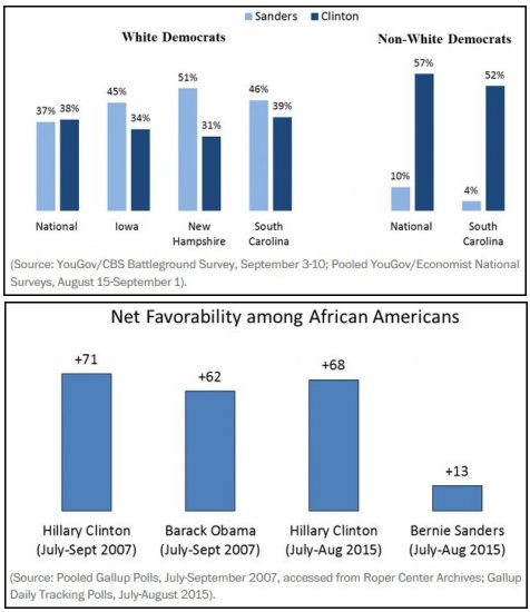 Polls of black voters