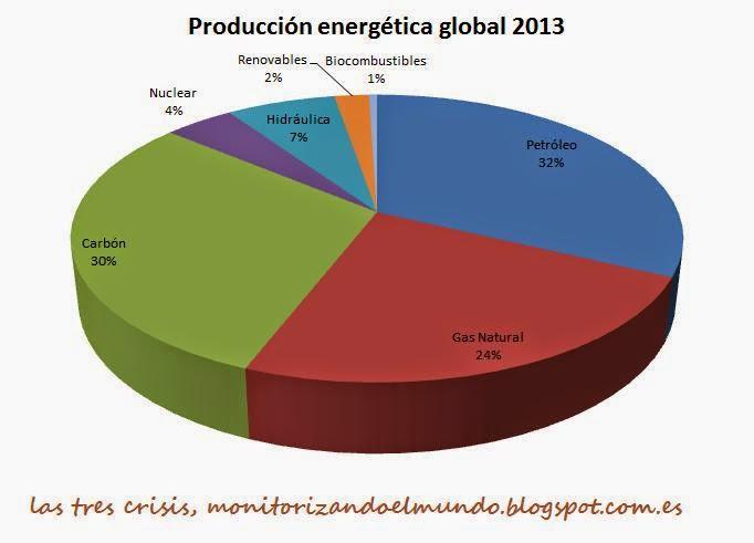 Consumo energético global 2013 por tipo de energía