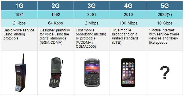 1g-se-5g-mobile