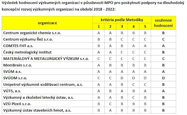 Ve stínu národního hodnocení výzkumu  0787b7170d