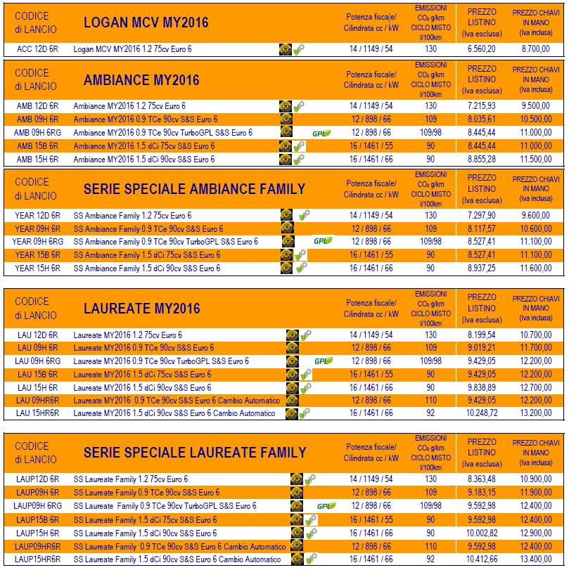 listino prezzi italia nuova dacia logan mcv modello 2016/2017