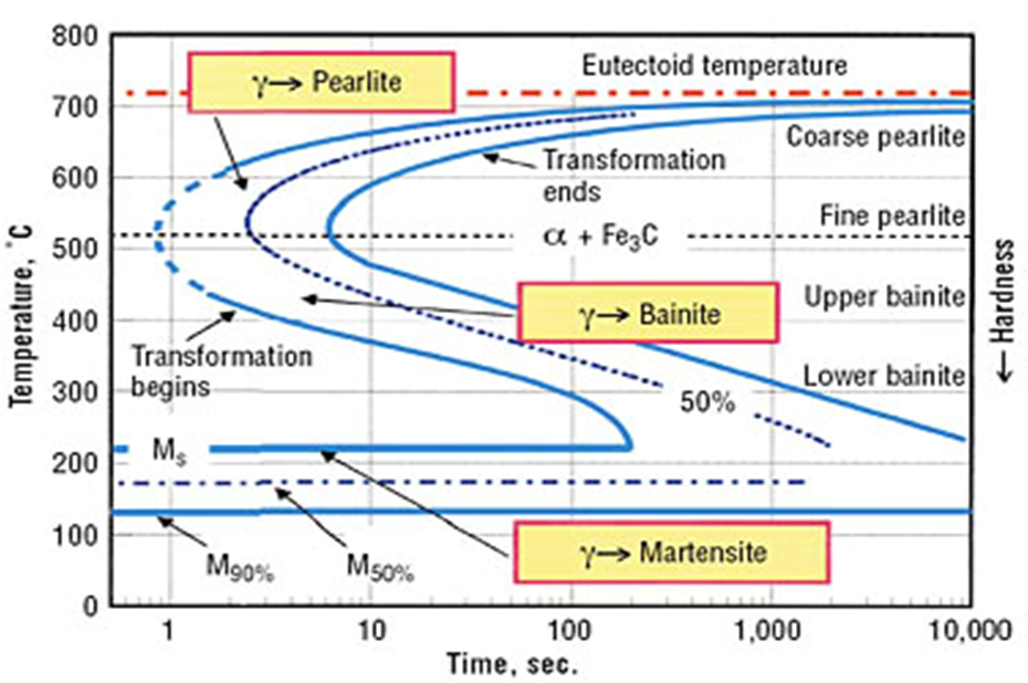 Using The Isothermal Transformation Diagram