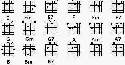 Macam Macam Gambar Chord Gitar Lengkap Bagi Pemula