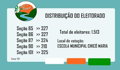 Eleições 2018 - Eleitorado de Córrego de São Mateus
