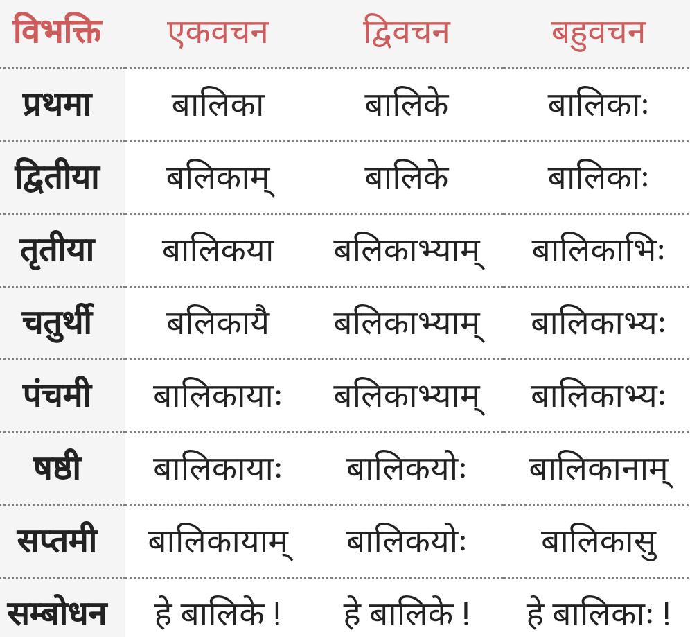 Balika ke roop - Shabd Roop - Sanskrit