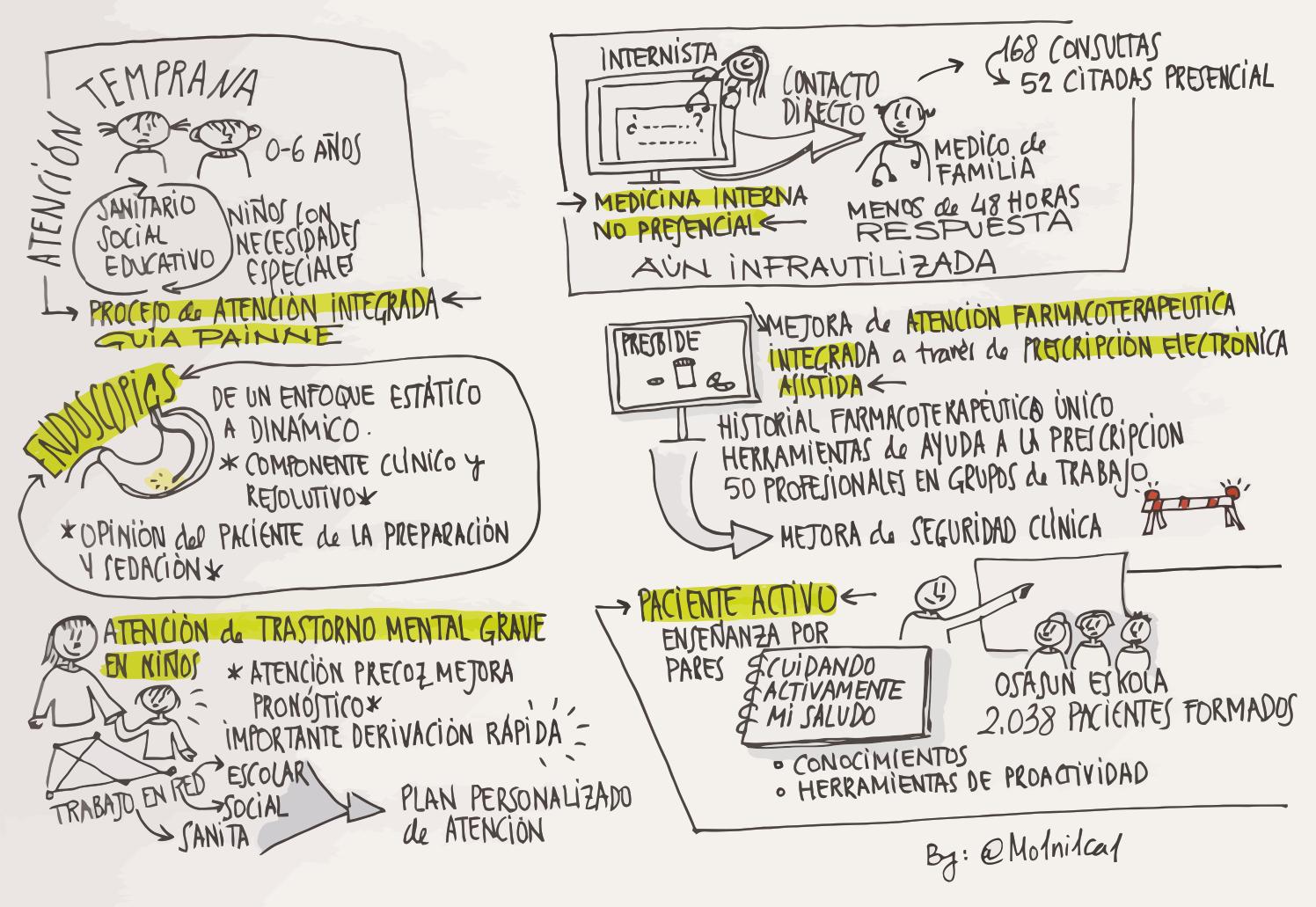 Integración asistencial, paciente activo, sketchnote