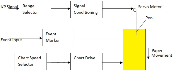 Strip Chart Recorder with Block Diagram - Electronics and Communication  Study MaterialsElectronics and Communication Study Materials