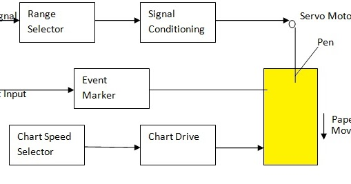 Strip Chart Recorder With Block Diagram