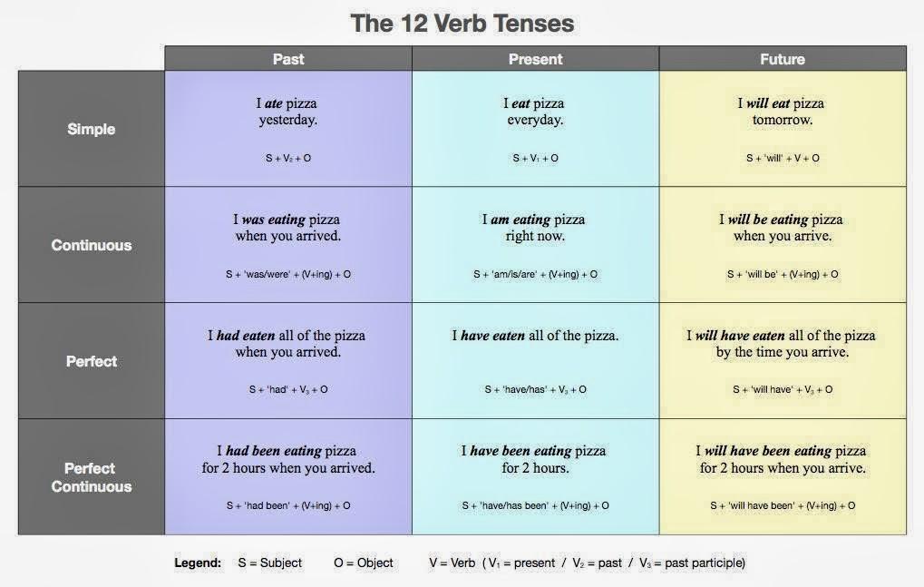 Click on also english verb tense system rh clickonenglishspot