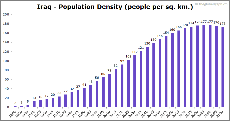 Iraq  Population Density (people per sq. km.)