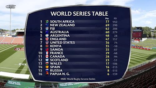 Está es la tabla actualizada del #HSBC7s World Series luego del #NZSevens.