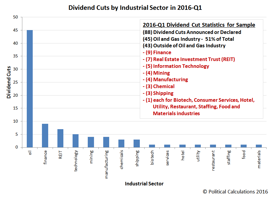 Dividend Cuts by Industrial Sector, 2016-Q1
